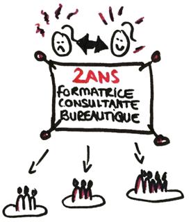 Formatrice bureautique à Genève